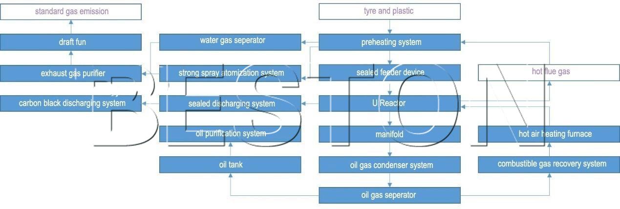 continuous plastic pyrolysis process flowing chart