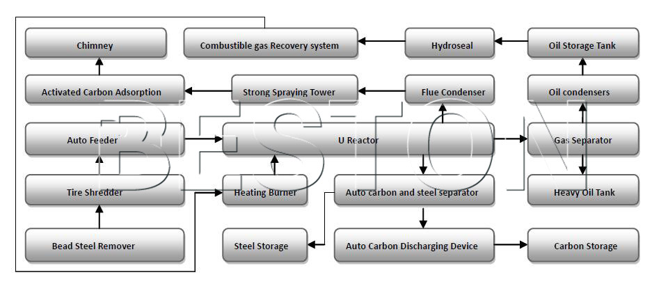 continuous waste tyre pyrolysis machine working process