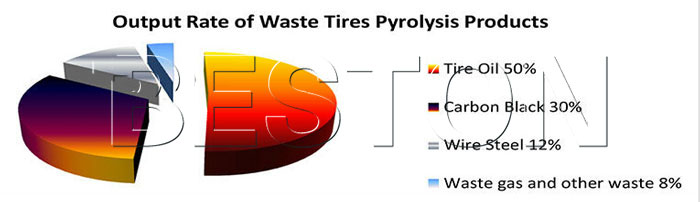 end products rate of tire to oil pyrolysis process