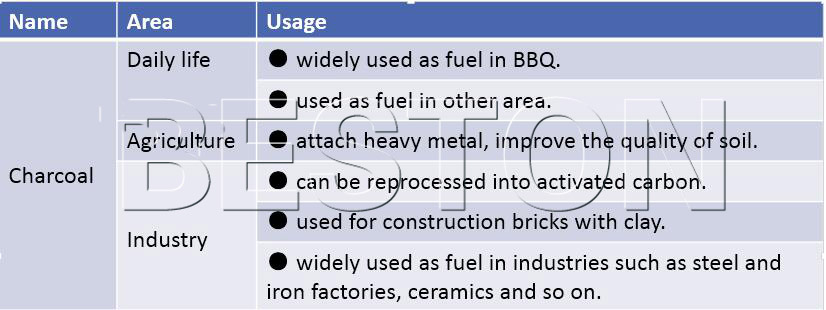 usages of straw charcoal