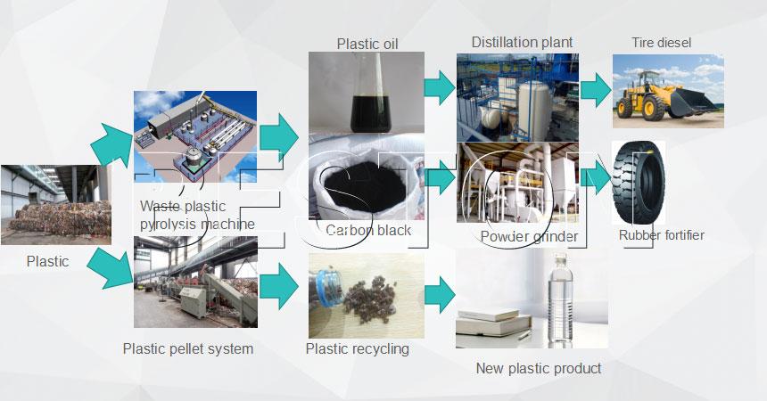 waste plastic disposal