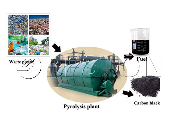 End Products of Waste Plastic Recycling Machine