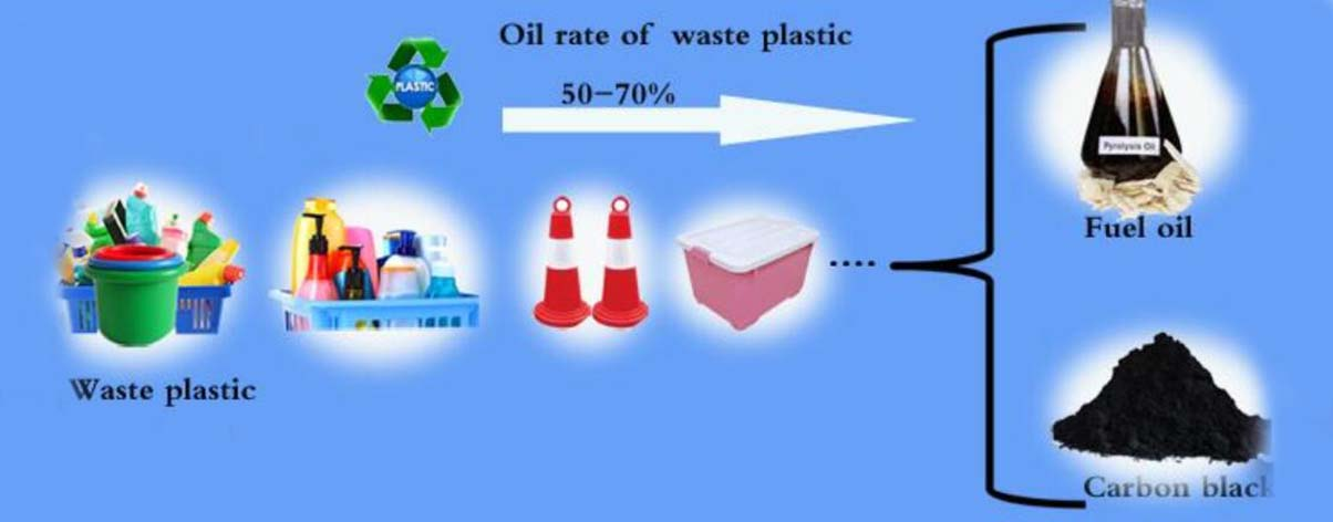 Waste Plastic Pyrolysis Plant | Low Cost | Project Report