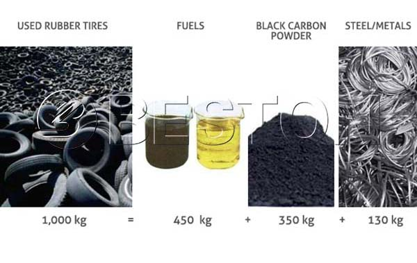 End Products of Waste Tyre Recycling Plant