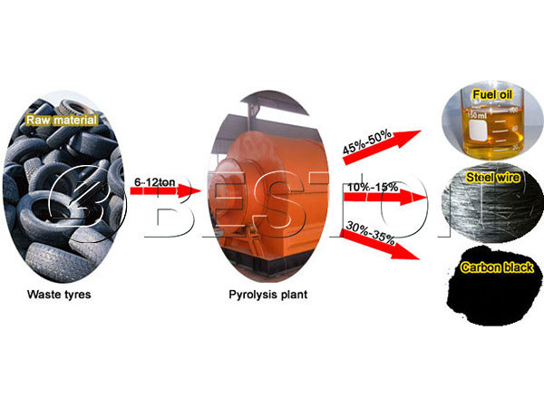 End Products of Tire Recycling Plant